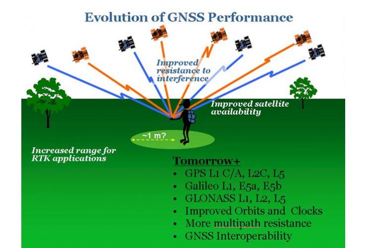 RTK (Real Time Kinematic) GNSS (Global Navigation Satellite System