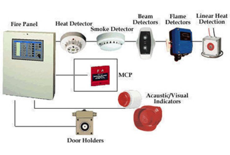 Installation of automatic fire detection and alarms