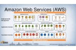 AWS (Amazon Web Service) Services Enterprise Agreement Tender