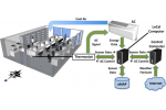Energy Efficient Air Conditioning Retrofits Tenders