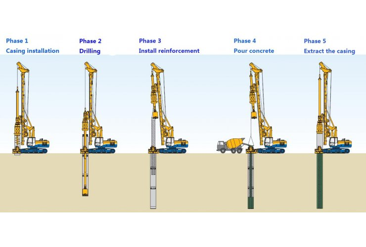 Open Tenders for Borehole Drilling and casing