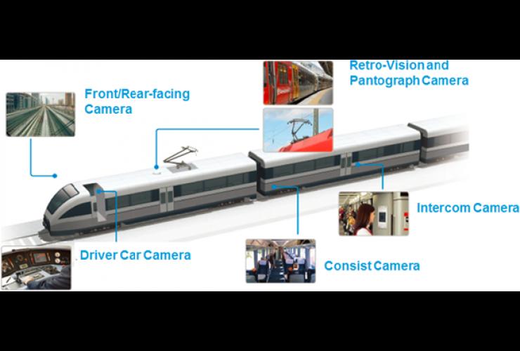 CCTV cameras Tenders