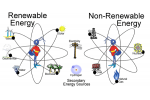 Non-renewable energy Projects