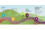road map to implement